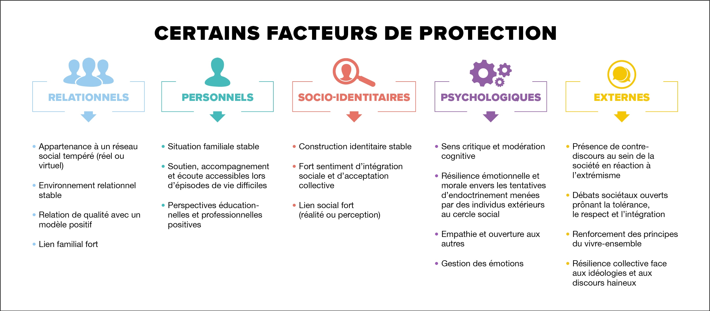 FACTEUR_DE_PROTECTION